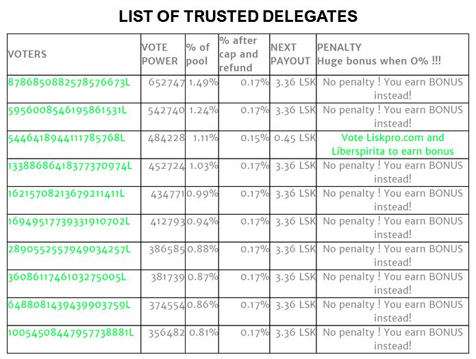 list of delegates