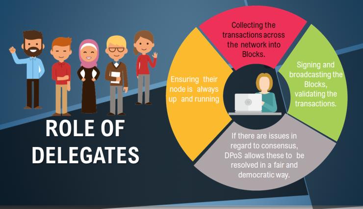 role of delegates