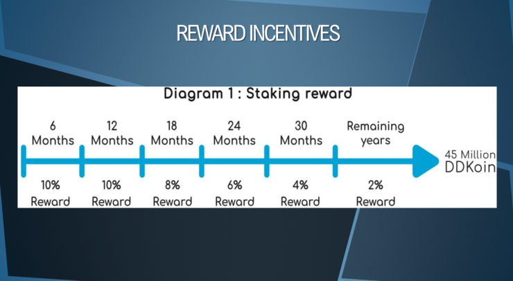staking rewards yearly